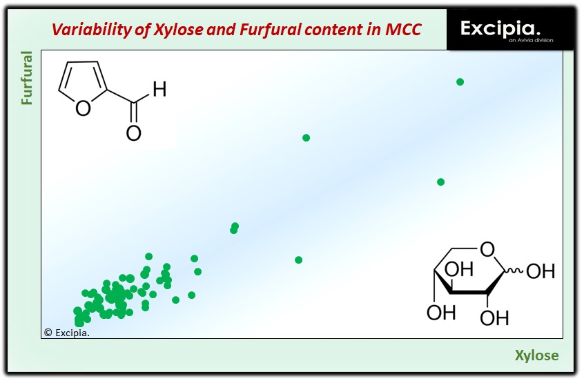 Excipia: VARIABILITY OF EXCIPIENTS: Xylose in microcrystalline cellulose