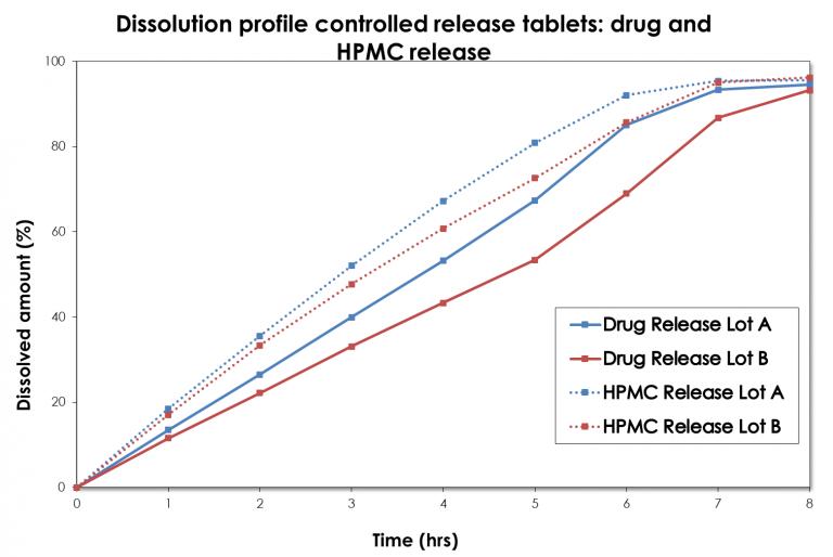 Drug and hypromellose dissolution profile